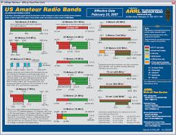 Ham Radio Bandwidth Chart Frequency Band Chart Maps