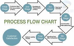 Defect Management Process Flow Chart Describe Image Pte Study Process Flow Chart Process