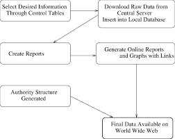 Flow Chart For Generating Online Reports Download