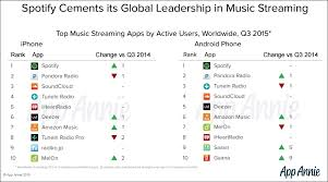 Spotify Charts 2015 Spotify Tops Global Music Streaming App Charts Pandora