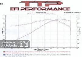 Ls3 Dyno Chart Inside New Mods Camaro5 Chevy Camaro
