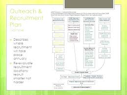 Recruiting Plan Template Campus Recruiting Strategy Template Free Graphic Design