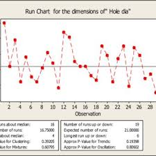 Construction Of Run Chart Using Minitab Statistical Software