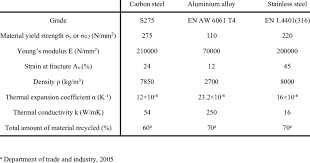 Stainless Steel Properties Comparison Chart Material Properties Of Carbon Steel Aluminium And Stainless