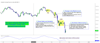 Indiabulls Technical Charts India Bulls Housing Finance Climax Movement And Sellers