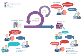 scrum workflow solution conceptdraw com sprint coverage review at Sprint Network Diagram