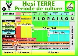 Hesi Soil Chart Hesi Bloom Complex For Soil 5 L