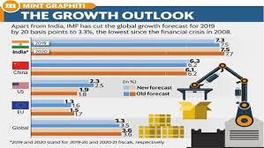 Adb Organizational Chart 2018 After Adb Rbi Imf Cuts India Gdp Growth Forecast To 7 3