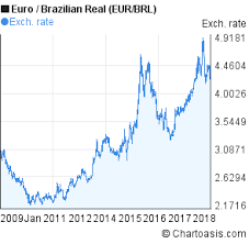 Brazilian Real Chart Euro To Brazilian Real 10 Years Chart Eur Brl Rates