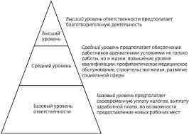 Направленность и уровни КСО Тема Корпоративная социальная  Направленность и уровни КСО Тема 5 Корпоративная социальная ответственность в стратегическом управлении Модуль 2 Корпоративное стратегическое управление