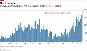 Brazil Population Chart Police Killings In The State Of Rio De Janeiro Are At A 20