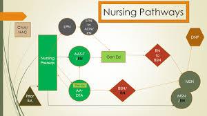 Adn Vs Bsn Options In Nursing Shoreline Community College Presentation Ppt