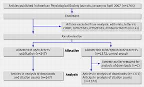 Open Access Publishing Article Downloads And Citations Randomised
