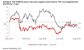 Chart Of The Day S Reits Outpaced Sti By 1 1ppt Despite