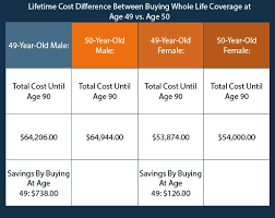 Want to know how the average cost of life insurance changes based upon your policy, age and health? Should I Buy Life Insurance Before I Turn 50