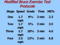 Modified Bruce Treadmill Protocol Chart Diabetes Duo Center For Training The Modified Bruce