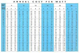 Hid Lumens Per Watt Chart Sepco Archives Solarfeeds Com