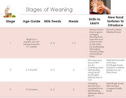 Weaning Diet Chart Rational Weaning Diet Chart 2019