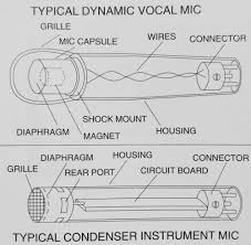 the ultimate guide to recording studio microphones dynamic and condenser microphone cutaway