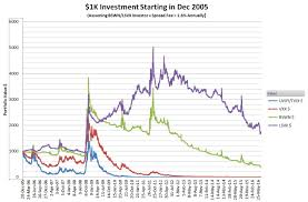 How Do Velocityshares Bswn Lsvx Xivh Work Six Figure