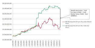 Municipal Bond Chart Rieger Report Puerto Rico Muni Bond Wealth Destroyer