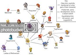 Pokemon Go Evolve Chart Dratini Evolution Chart Pokemon Red Guide