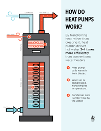 How Does A Heat Pump Heat What The Heck Are Heat Pumps Sierra Club