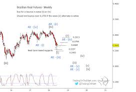 Brazilian Real Chart Brazilian Real Should Consolidate Before Declining Again