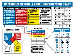 Hazardous Materials Labeling Chart Posters Haz Mat Identification Chart