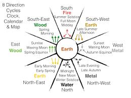 feng shui. Feng Shui Cycles Clock Calendar Map Chi Energy