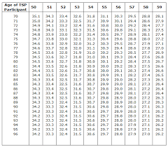 401k Minimum Distribution Chart Ira Rmd Table 1 Photos Table And Pillow Weirdmonger Com