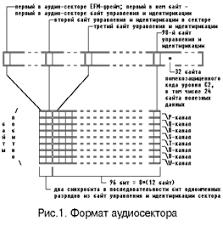 Реферат Оптические и магнитно оптические накопители Байты управления и идентификации аудио сектора путем объединения одноименных разрядов байтов управления образуют восемь фреймов подканала subcode channel