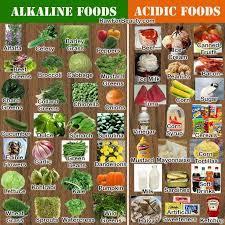 Alkaline Food Chart In Hindi Www Bedowntowndaytona Com