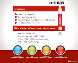 5 Ways To Measure Ketones In Your Body Drjockers Com