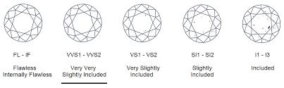 Vvs1 Vvs2 Clarities Diamond Clarities Essilux