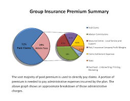 group insurance renewals can seem strange and clouded in mystery while each group carrier and renewal is diffe here is a simple example of how renewal