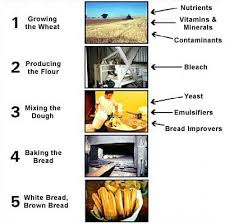 Flow Chart For Bread Making Ice Cream Manufacturing Process