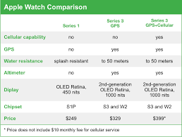 Apple Watch Model Comparison Chart Which Apple Watch Is Right For You Simply Mac