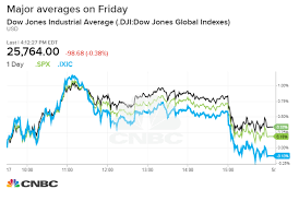 Nasdaq Vs Dow Chart Stocks Fall Following A Sell Off In The Final Hour On News