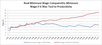 economics out greed a per hour minimum wage this graph was created by the cepr org in 2013 their conclusion is less than mine and this graph from the 2012 report linked to at the top of this essay