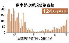日本 コロナ 感染 者