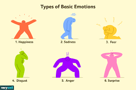 Visual Feelings Chart The 6 Types Of Basic Emotions