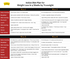 Diet Chart For Adults Healthy Diet Chart For Weight Loss 4 Weeks Indian Plan With