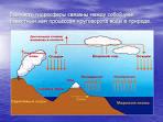 Чем связаны все части гидросферы связаны