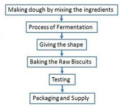 Typical Flow Diagram Of Biscuit Manufacturing Download
