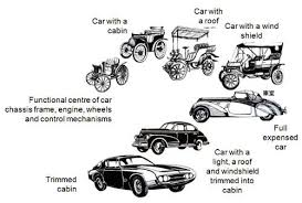 henry ford cars timeline. Perfect Henry Perfected In Germany And France Americans Soon Took Over The Automobile  Industry Twentieth Century Henry Ford Is A Big Deal All This Inside Cars Timeline F