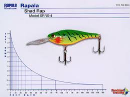 Rapala Minnow Rap Dive Chart 52 Studious Depth Chart For Rapala