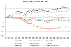 45 Year Historical Chart Of 9 Major Currencies Against The