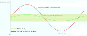 Non Diabetic Blood Sugar Chart Morning Blood Sugar Levels Non Diabetic Hypoglycemia Why