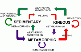 The Rock Cycle Geological Society Of Glasgow